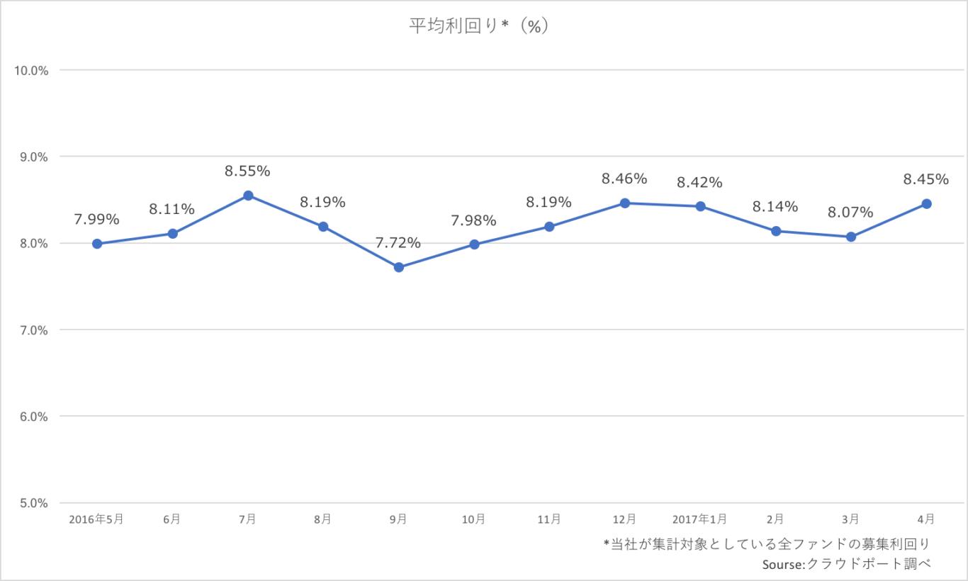 投資は抑制傾向:ソーシャルレンディング業界レポート(2017年4月)