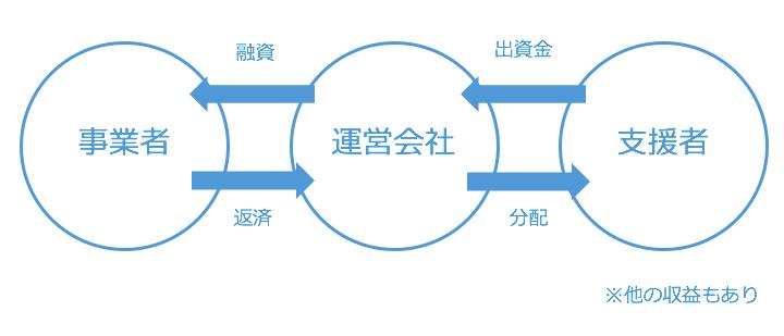 融資型クラウドファンディング(ソーシャルレンディング)のビジネスモデル