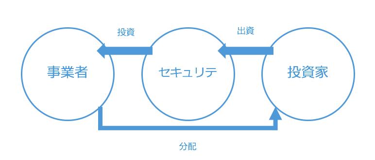 事業投資型クラウドファンディングのビジネスモデル