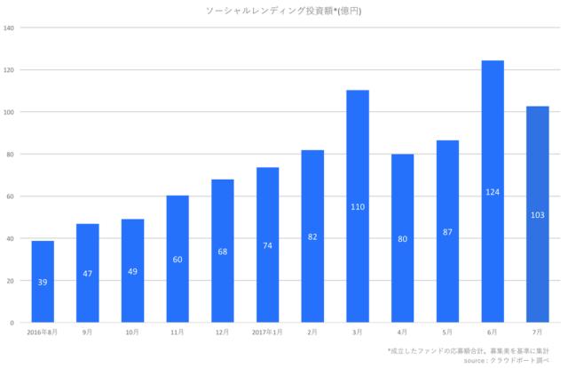 前年同月比2倍超の成長 ソーシャルレンディング業界レポート(2017年7月)