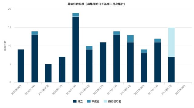 海外特化で成長中のクラウドクレジットの実績を徹底解説