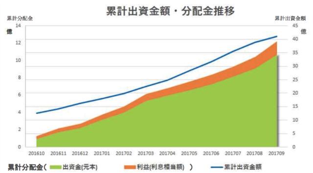 海外ファンド特化型ソーシャルレンディングサービス「クラウドクレジット」が累計出資額40億円を突破!