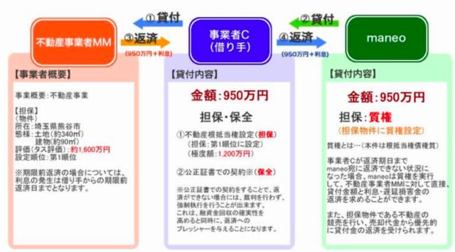 引用:maneo案件ページ 「スキーム説明」 https://www.maneo.jp/apl/fund/detail?fund_id=3395