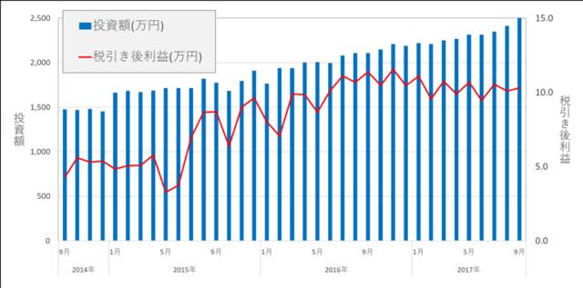 ファイアフェレットのソーシャルレンディングへの投資額と税引き後利益推移(約3年分)