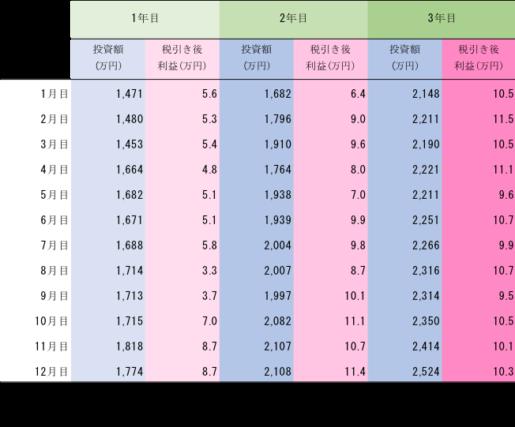 ファイアフェレットのソーシャルレンディングへの投資額と税引き後利益推移(3年分)