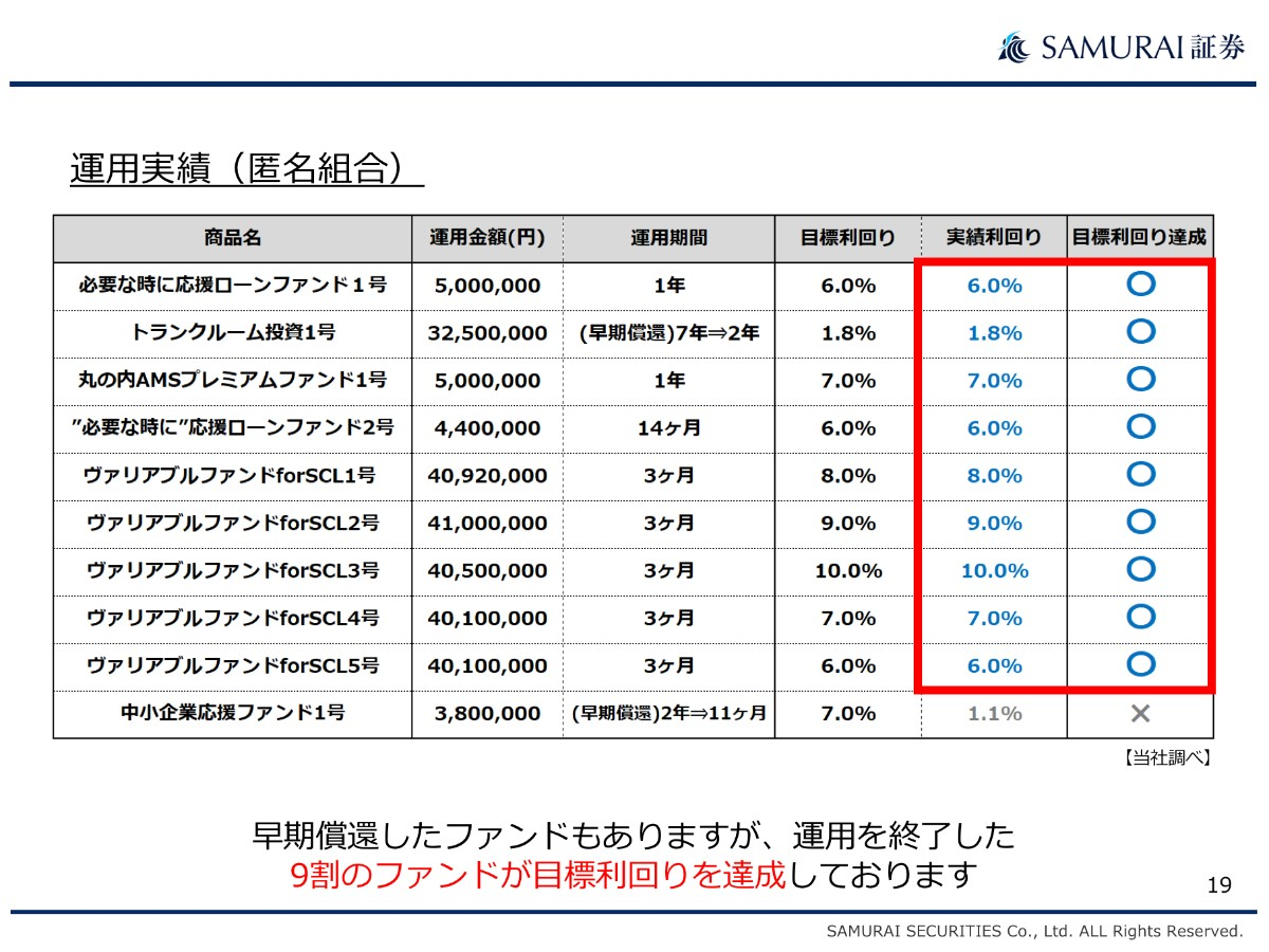 「ファンドの90%以上が目標利回りを達成、秋には新商品も」ーーSAMURAIセミナーレポート