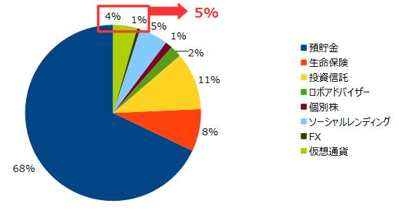 ハイリスク投資をポートフォリオ全体の5%以下に